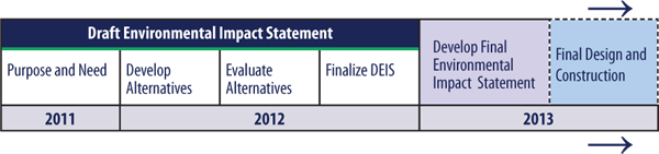 graphic of the Environmental Impact Statement Schedule